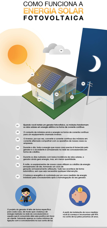e23c5412212 Entre em contato conosco e saiba o quanto você pode economizar com a Energia  Solar